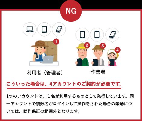 NG例:1つのアカウントは、1名が利用するものとして発行しています。同一アカウントで複数名がログインして操作をされた場合の挙動については、動作保証の範囲外となります。