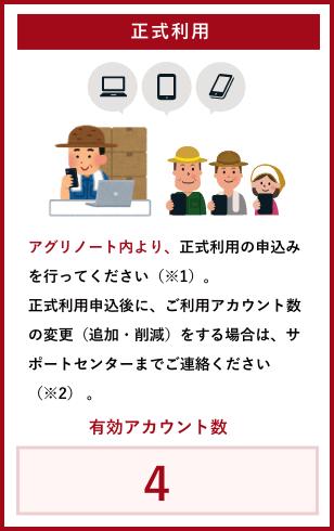 【正式利用】アグリノート内より、正式利用を申込みを行ってください(※1)。正式利用申込後に、ご利用アカウント数の変更(追加・削減)をする場合は、サポートセンターまでご連絡ください(※2) 。(有効アカウント数:4)