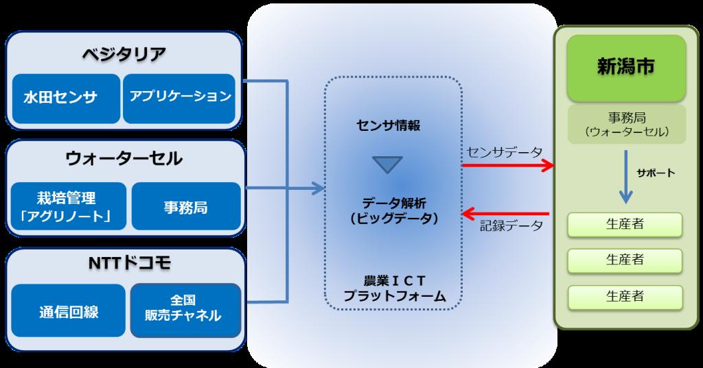 プロジェクト全体図