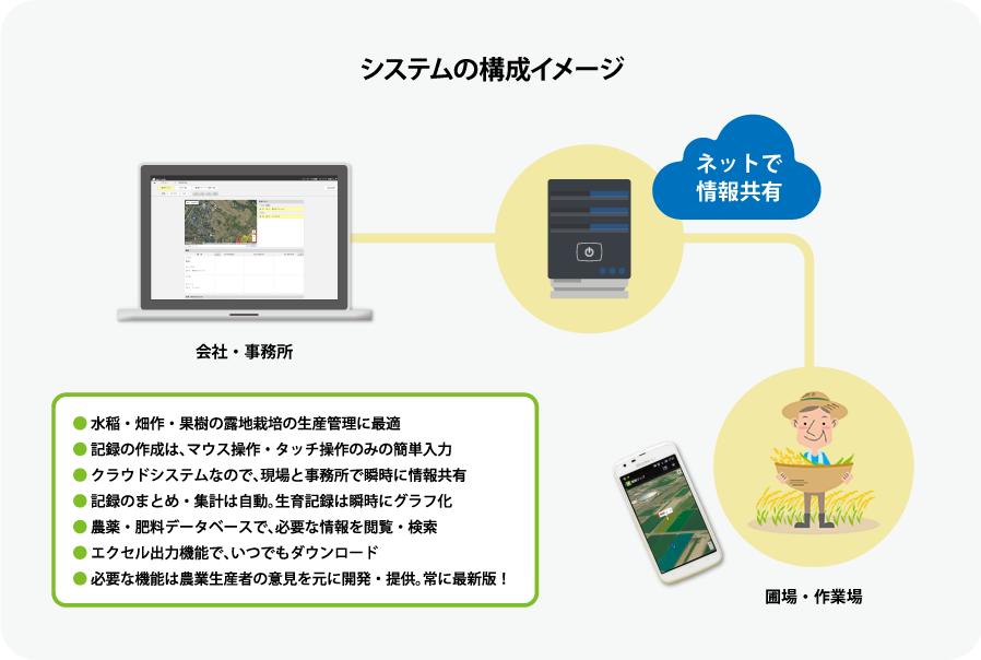 システムの構成イメージ