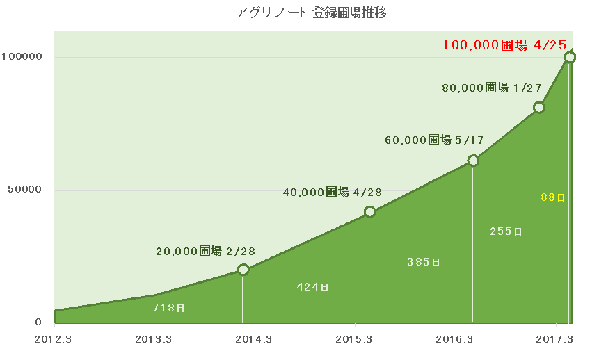 10万圃場突破推移グラフ