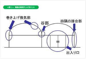 施設の省エネ_図1
