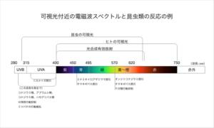 08_可視光付近の電磁波スペクトルと昆虫類の反応の例