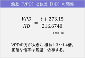 VPDとHDの関係