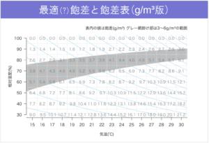最適飽差と飽差表_gm3版
