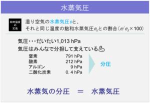 アーカイブ22_水蒸気圧