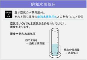 アーカイブ22_飽和水蒸気圧
