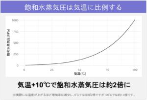 アーカイブ23_飽和水蒸気圧は気温に比例する