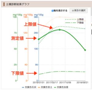 04ラインチャート詳細