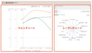 02ラインチャートとレーダーチャートの位置