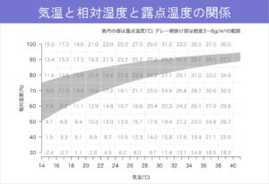 #32-気温と相対温度と露天温度の関係