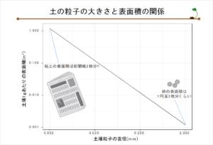 #42 土の粒子の大きさと表面積の関係