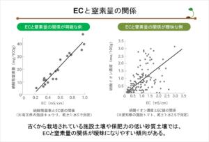 土壌診断04_ECと窒素量の関係
