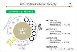 図8-CEC
