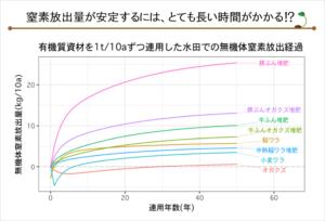 図12-堆肥と肥料成分