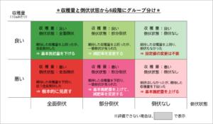 6段階のグループ評価図