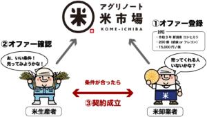 【プレス用】米市場フロー図_背景白